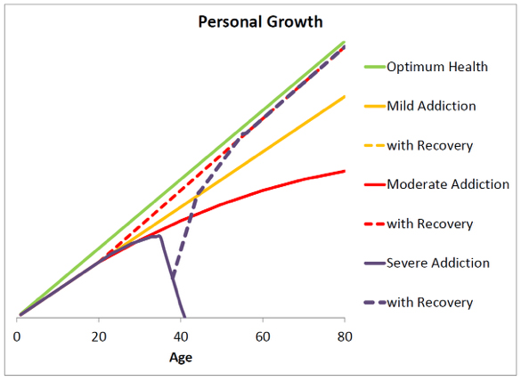 FAMH_personal_growth_chart